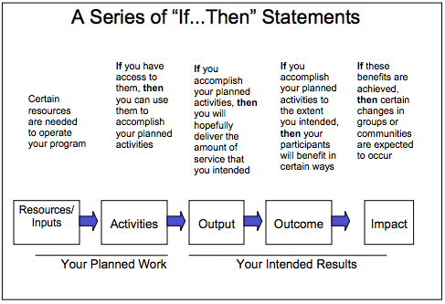 CDC Developing and Using a Logic Model.png
